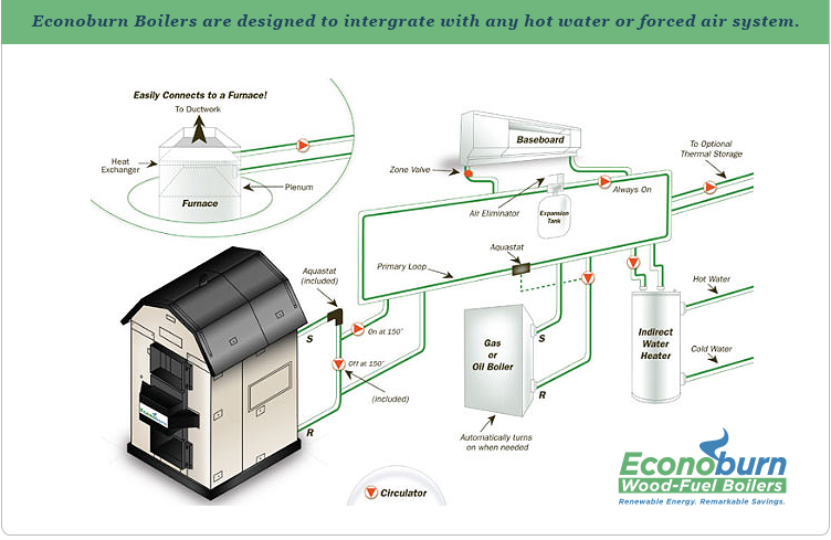 How It Works Econoburn Wood Fired Boilers, How An Outdoor Wood Burning Stove Works